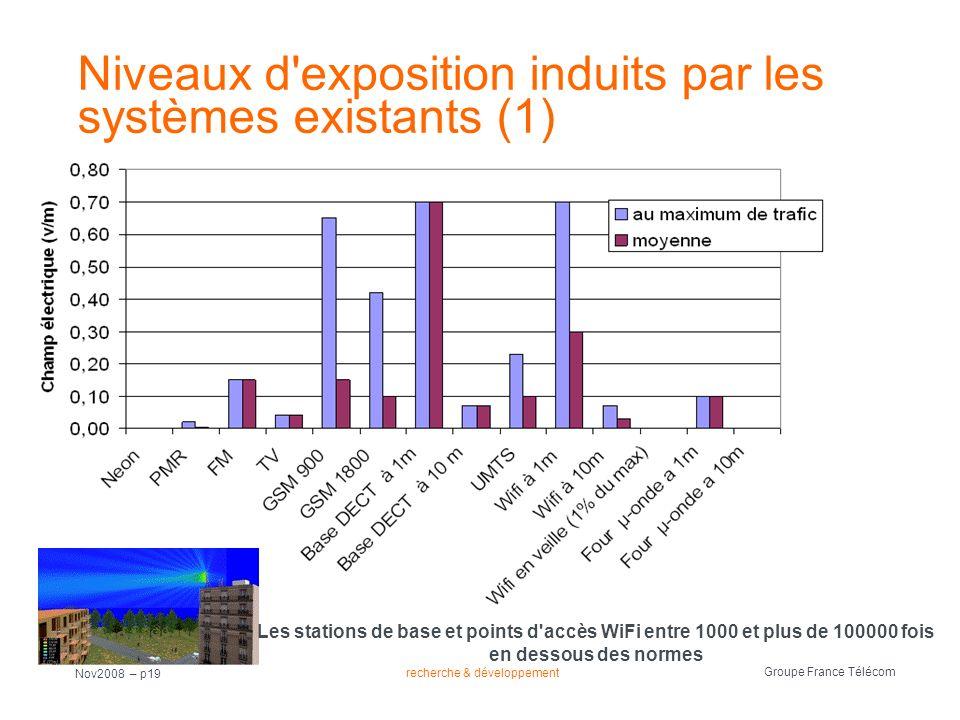 recherche & développement Groupe France Télécom Nov2008 – p19 Niveaux d'exposition induits par les systèmes existants (1) Les stations de base et poin