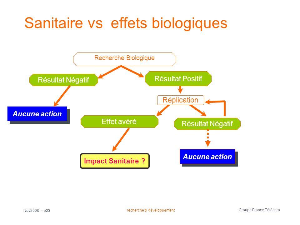 recherche & développement Groupe France Télécom Nov2008 – p23 Sanitaire vs effets biologiques Recherche Biologique Aucune action Résultat Négatif Résu