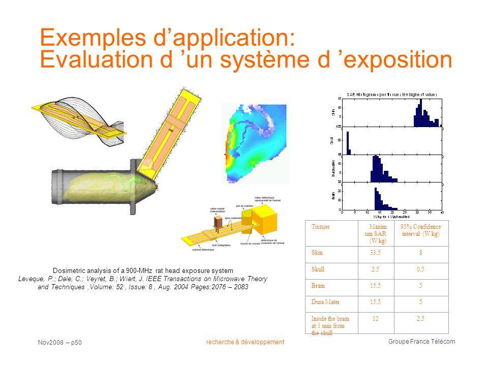 Groupe France Télécom Nov2008 – p50 Exemples dapplication: Evaluation d un système d exposition TissuesMaxim um SAR (W/kg) 95% Confidence interval (W/