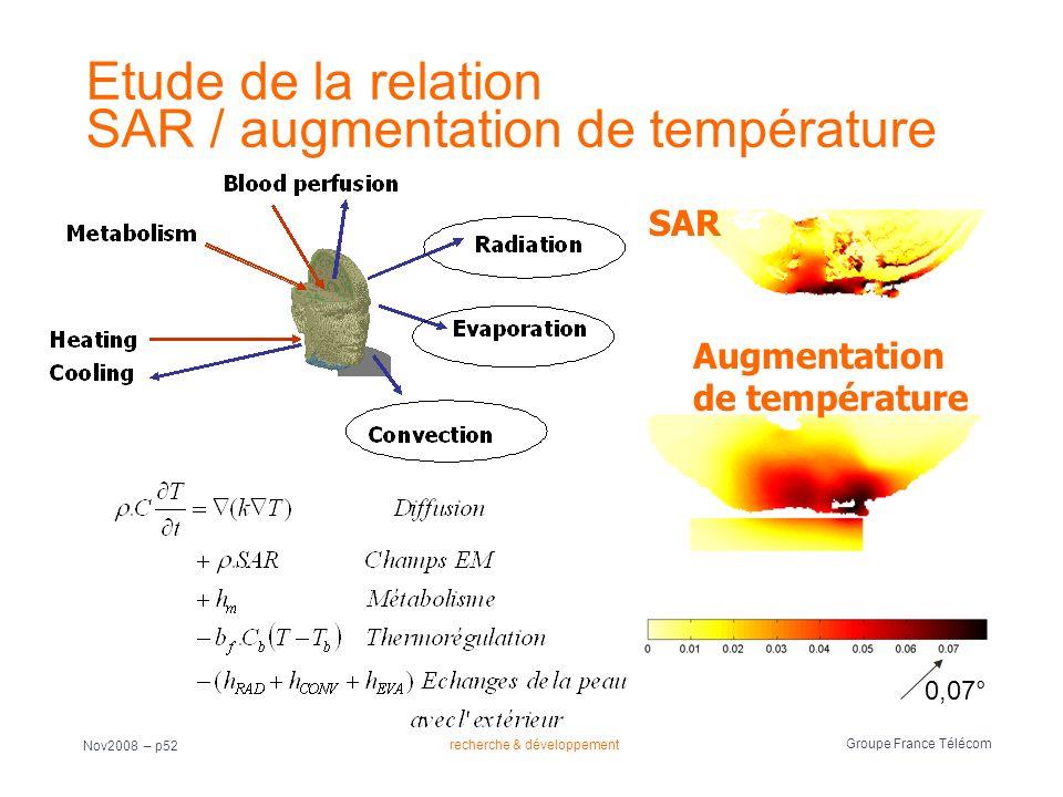 recherche & développement Groupe France Télécom Nov2008 – p52 Etude de la relation SAR / augmentation de température SAR Augmentation de température 0