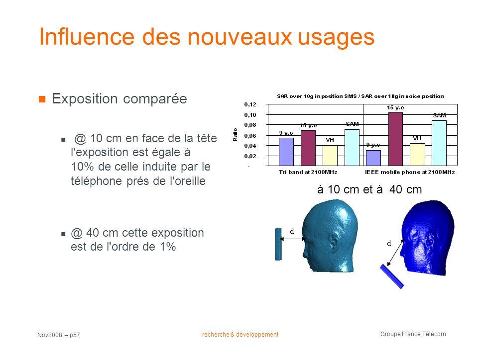 recherche & développement Groupe France Télécom Nov2008 – p57 Influence des nouveaux usages Exposition comparée @ 10 cm en face de la tête l'expositio
