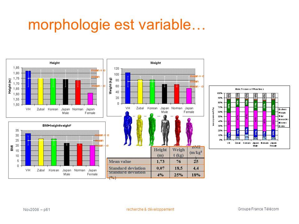 recherche & développement Groupe France Télécom Nov2008 – p61 morphologie est variable…