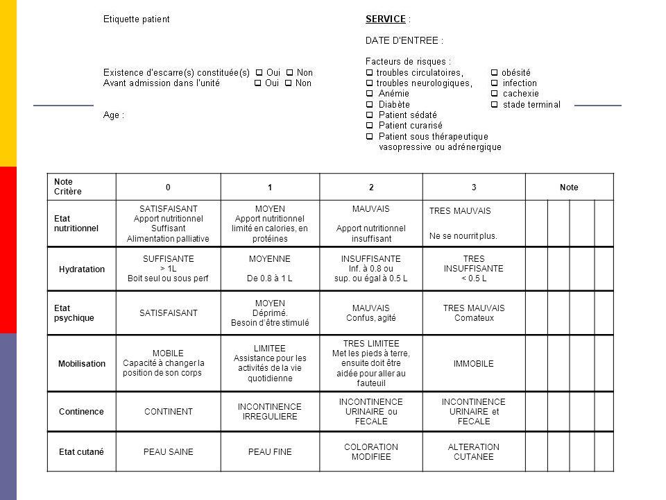 Note Critère 0123Note Etat nutritionnel SATISFAISANT Apport nutritionnel Suffisant Alimentation palliative MOYEN Apport nutritionnel limité en calorie