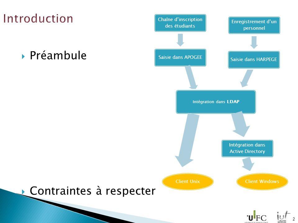 Préambule Contraintes à respecter Chaîne dinscription des étudiants Saisie dans APOGEE Intégration dans LDAP Client Unix Intégration dans Active Directory Client Windows Enregistrement dun personnel Saisie dans HARPEGE 2
