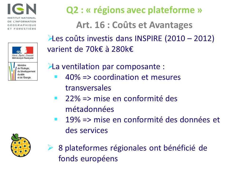 Q2 : « régions avec plateforme » Art. 16 : Coûts et Avantages Les coûts investis dans INSPIRE (2010 – 2012) varient de 70k à 280k La ventilation par c