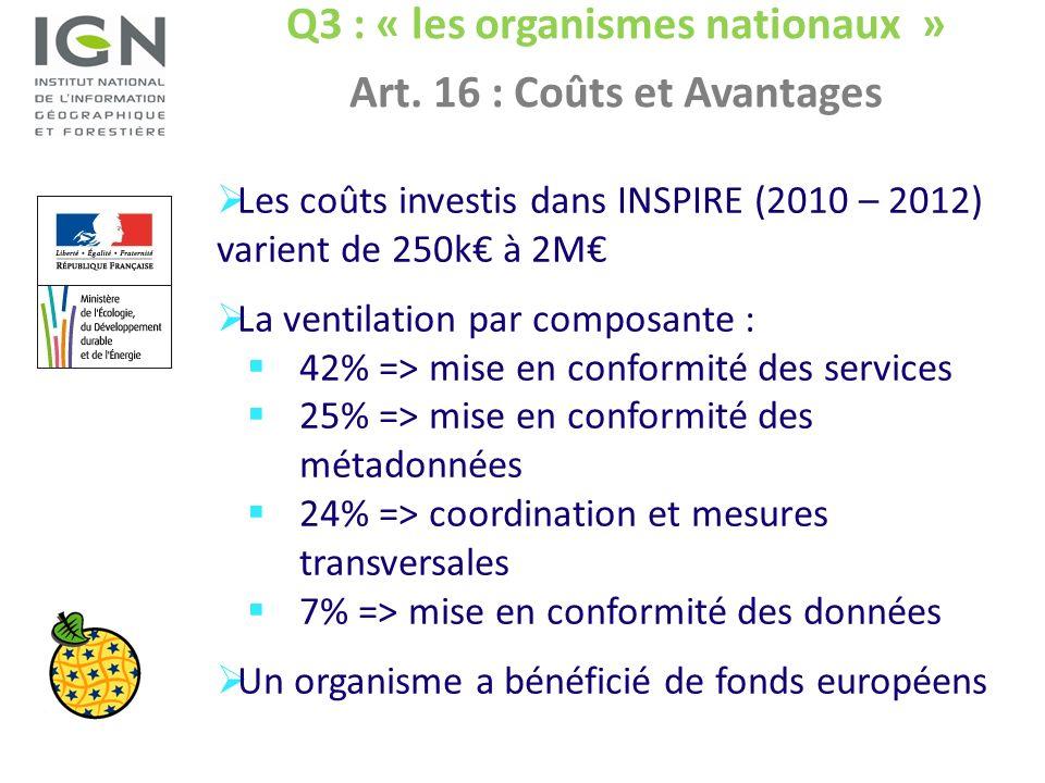 Q3 : « les organismes nationaux » Art. 16 : Coûts et Avantages Les coûts investis dans INSPIRE (2010 – 2012) varient de 250k à 2M La ventilation par c