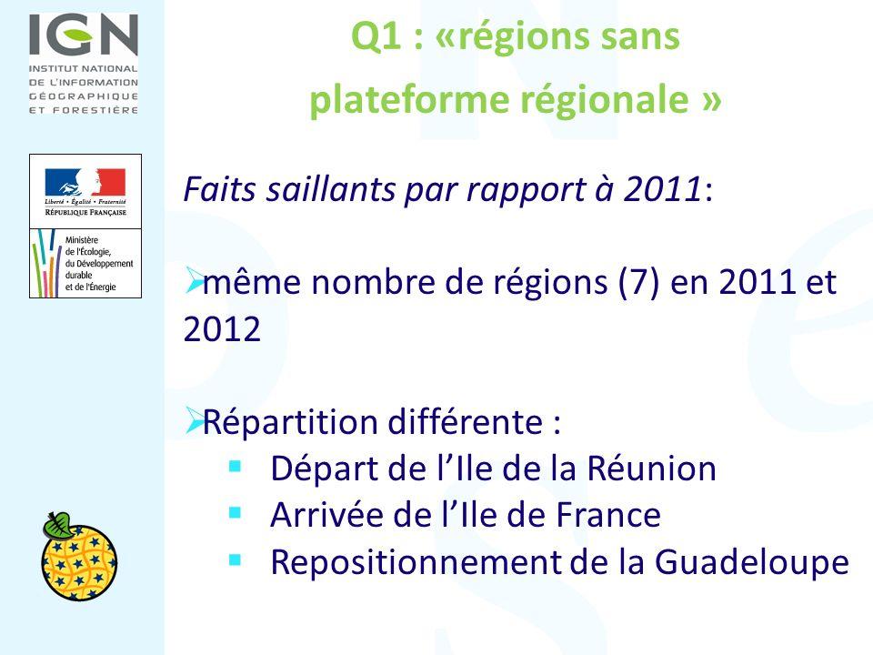 Q1 : «régions sans plateforme régionale » Faits saillants par rapport à 2011: même nombre de régions (7) en 2011 et 2012 Répartition différente : Dépa