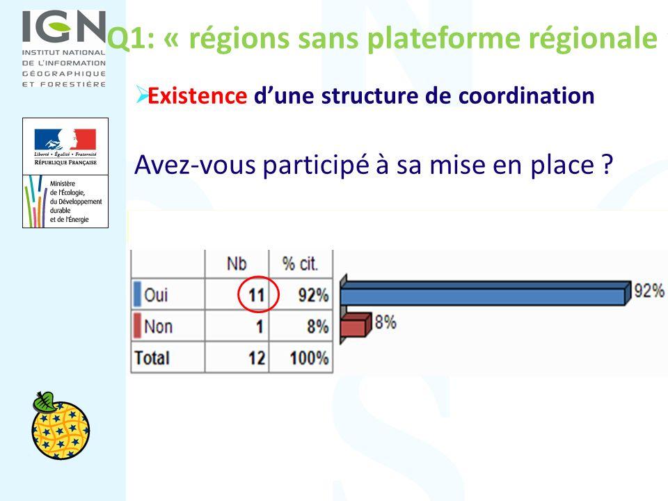 Q1: « régions sans plateforme régionale » Existence dune structure de coordination Avez-vous participé à sa mise en place ?