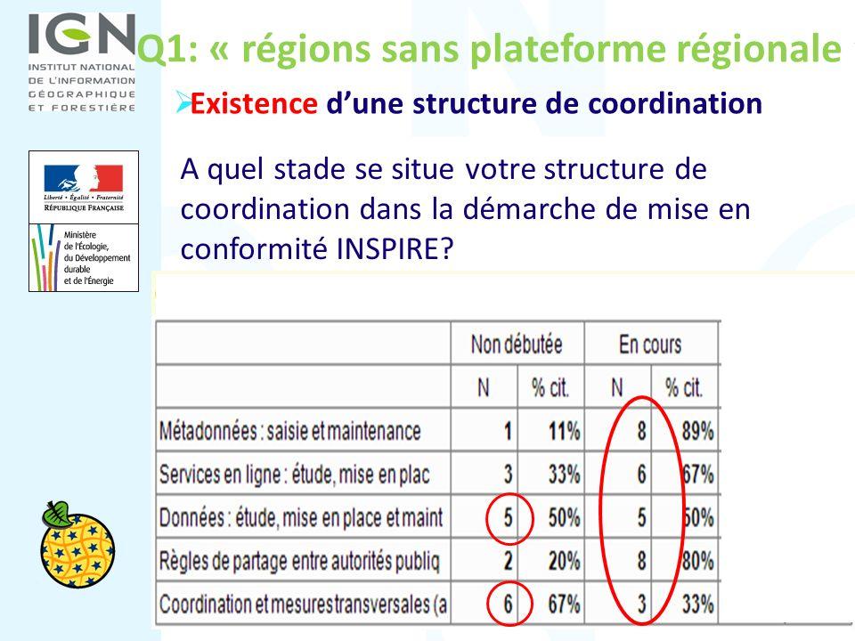 Q1: « régions sans plateforme régionale » A quel stade se situe votre structure de coordination dans la démarche de mise en conformité INSPIRE? Existe