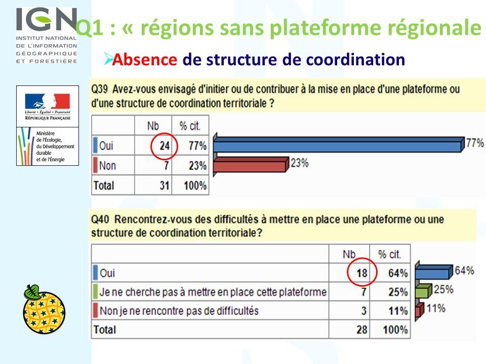 Q1 : « régions sans plateforme régionale » Absence de structure de coordination