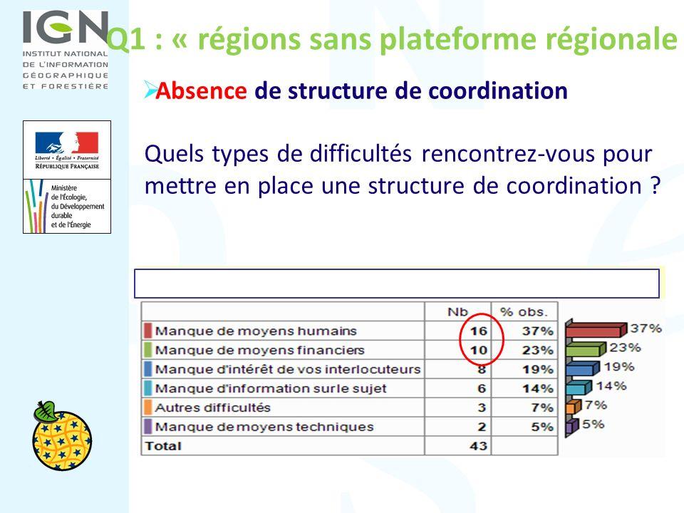 Q1 : « régions sans plateforme régionale » Quels types de difficultés rencontrez-vous pour mettre en place une structure de coordination ? Absence de