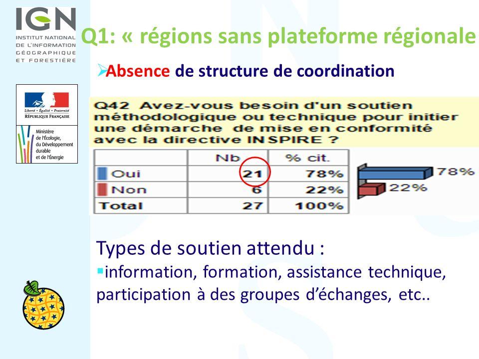 Q1: « régions sans plateforme régionale » Absence de structure de coordination Types de soutien attendu : information, formation, assistance technique