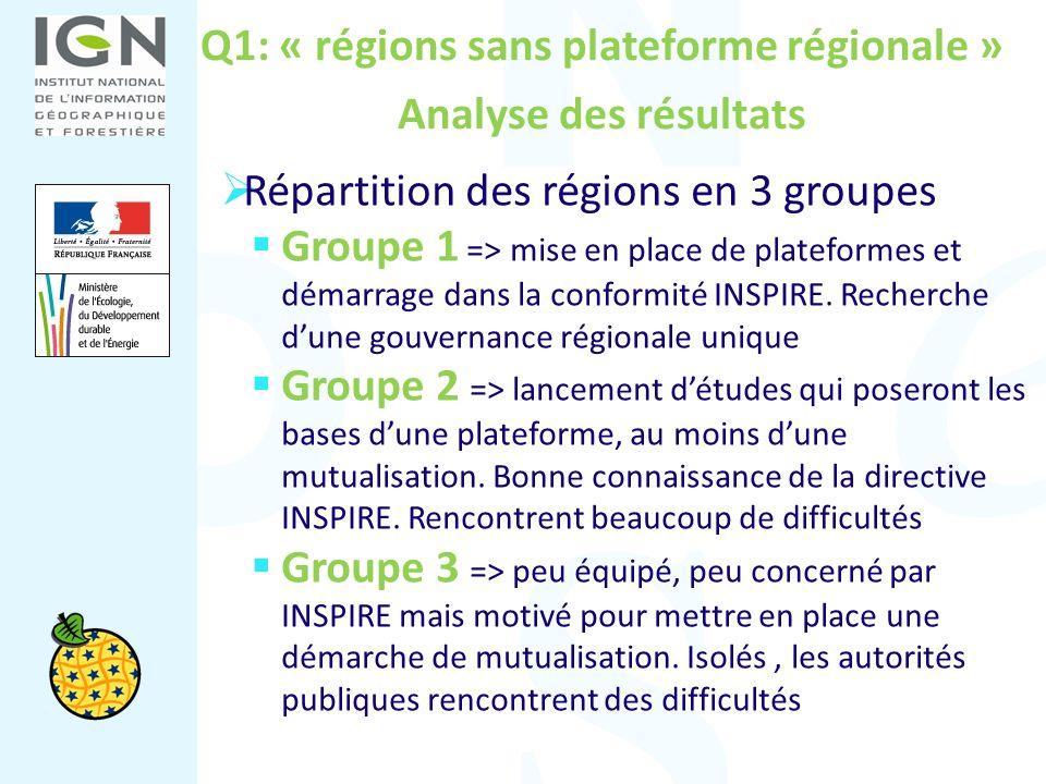 Q1: « régions sans plateforme régionale » Analyse des résultats Répartition des régions en 3 groupes Groupe 1 => mise en place de plateformes et démar