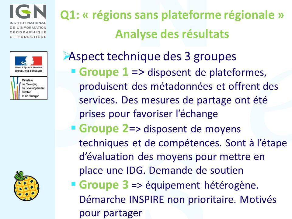 Q1: « régions sans plateforme régionale » Analyse des résultats Aspect technique des 3 groupes Groupe 1 => disposent de plateformes, produisent des mé