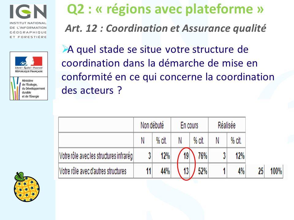 Q2 : « régions avec plateforme » Art. 12 : Coordination et Assurance qualité A quel stade se situe votre structure de coordination dans la démarche de