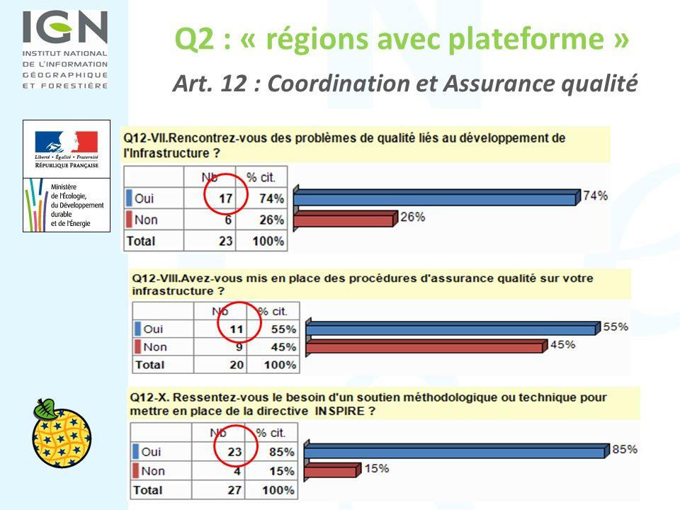 Q2 : « régions avec plateforme » Art. 12 : Coordination et Assurance qualité