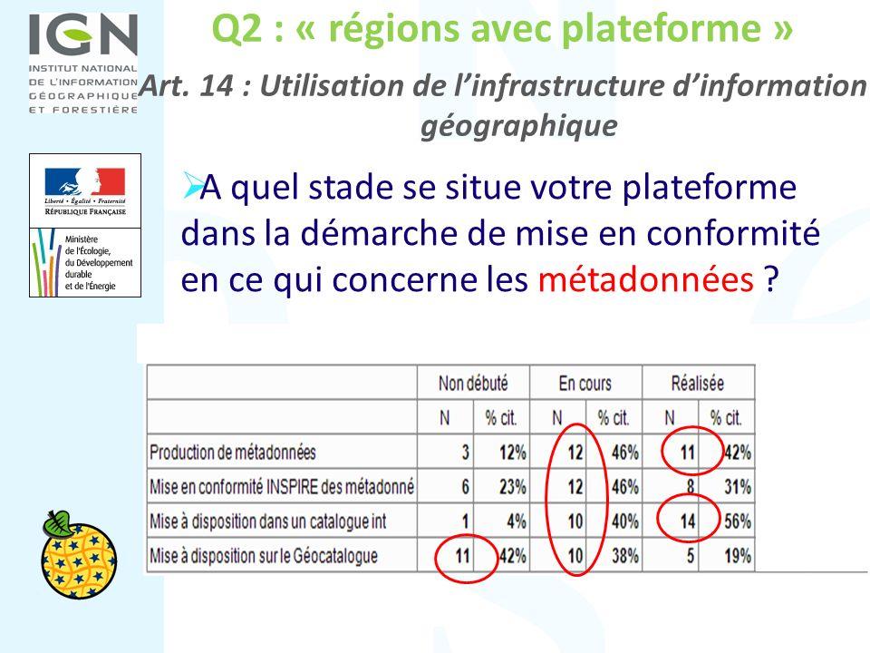 Q2 : « régions avec plateforme » Art. 14 : Utilisation de linfrastructure dinformation géographique A quel stade se situe votre plateforme dans la dém