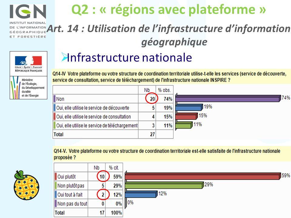 Q2 : « régions avec plateforme » Art. 14 : Utilisation de linfrastructure dinformation géographique Infrastructure nationale