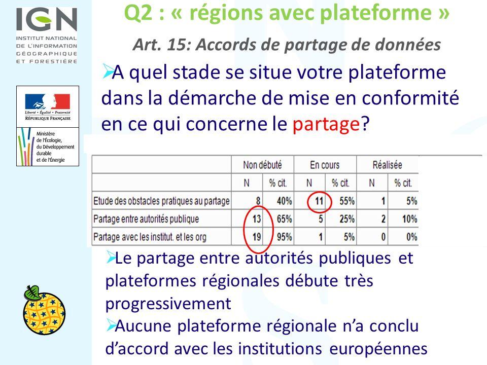 Q2 : « régions avec plateforme » Art. 15: Accords de partage de données A quel stade se situe votre plateforme dans la démarche de mise en conformité