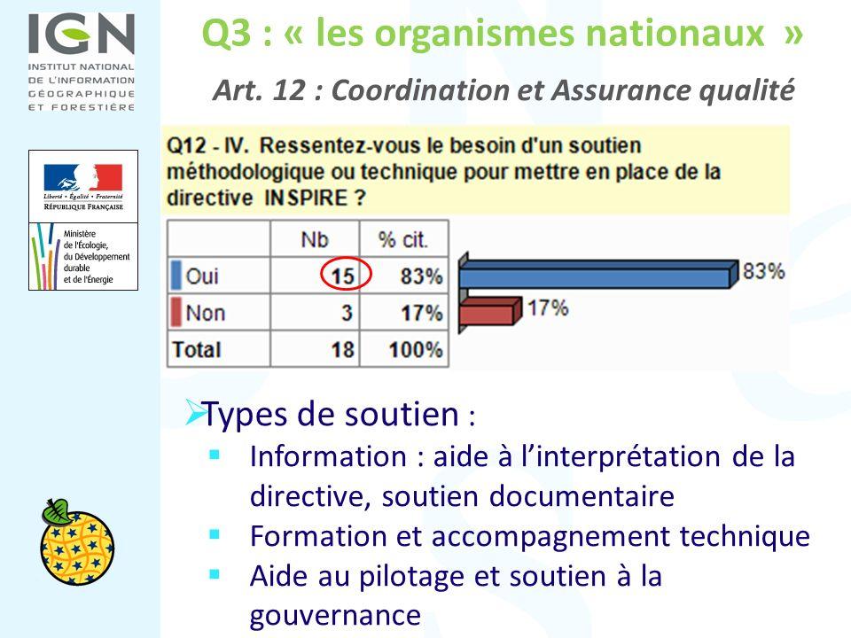 Q3 : « les organismes nationaux » Art. 12 : Coordination et Assurance qualité Types de soutien : Information : aide à linterprétation de la directive,