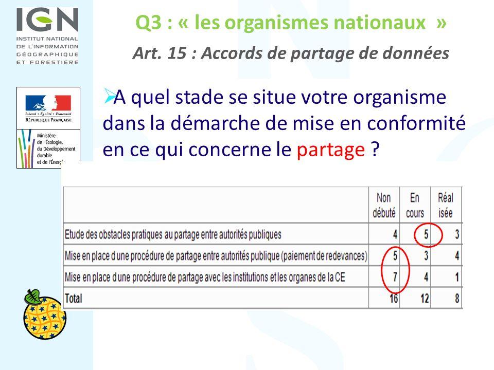 Q3 : « les organismes nationaux » Art. 15 : Accords de partage de données A quel stade se situe votre organisme dans la démarche de mise en conformité