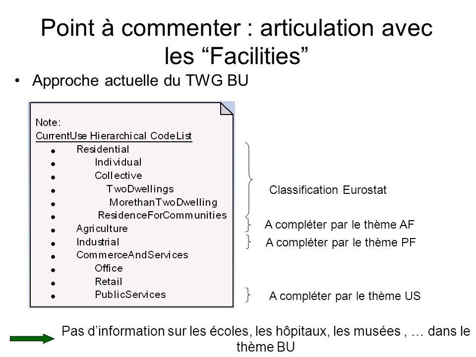 Point à commenter : articulation avec les Facilities Approche actuelle du TWG BU Classification Eurostat A compléter par le thème PF A compléter par le thème US A compléter par le thème AF Pas dinformation sur les écoles, les hôpitaux, les musées, … dans le thème BU