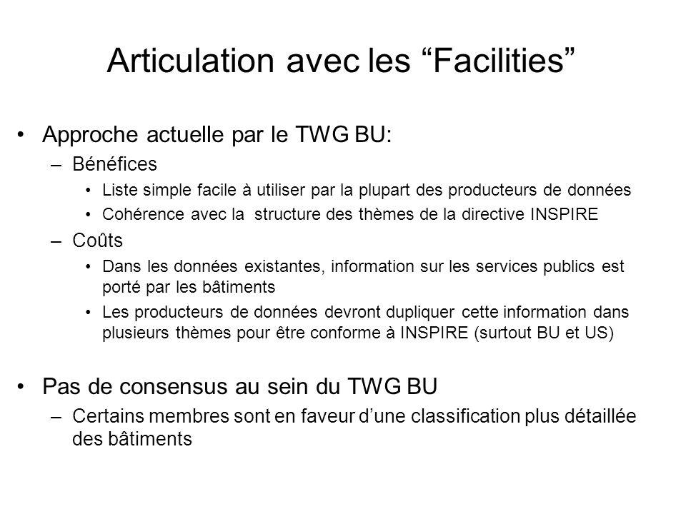 Articulation avec les Facilities Approche actuelle par le TWG BU: –Bénéfices Liste simple facile à utiliser par la plupart des producteurs de données Cohérence avec la structure des thèmes de la directive INSPIRE –Coûts Dans les données existantes, information sur les services publics est porté par les bâtiments Les producteurs de données devront dupliquer cette information dans plusieurs thèmes pour être conforme à INSPIRE (surtout BU et US) Pas de consensus au sein du TWG BU –Certains membres sont en faveur dune classification plus détaillée des bâtiments