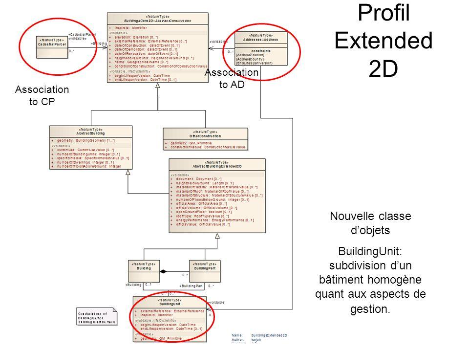 Profil Extended 2D Nouvelle classe dobjets BuildingUnit: subdivision dun bâtiment homogène quant aux aspects de gestion.