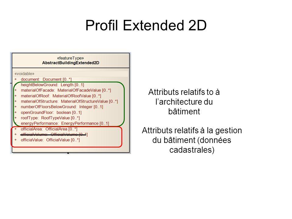 Profil Extended 2D Attributs relatifs to à larchitecture du bâtiment Attributs relatifs à la gestion du bâtiment (données cadastrales)
