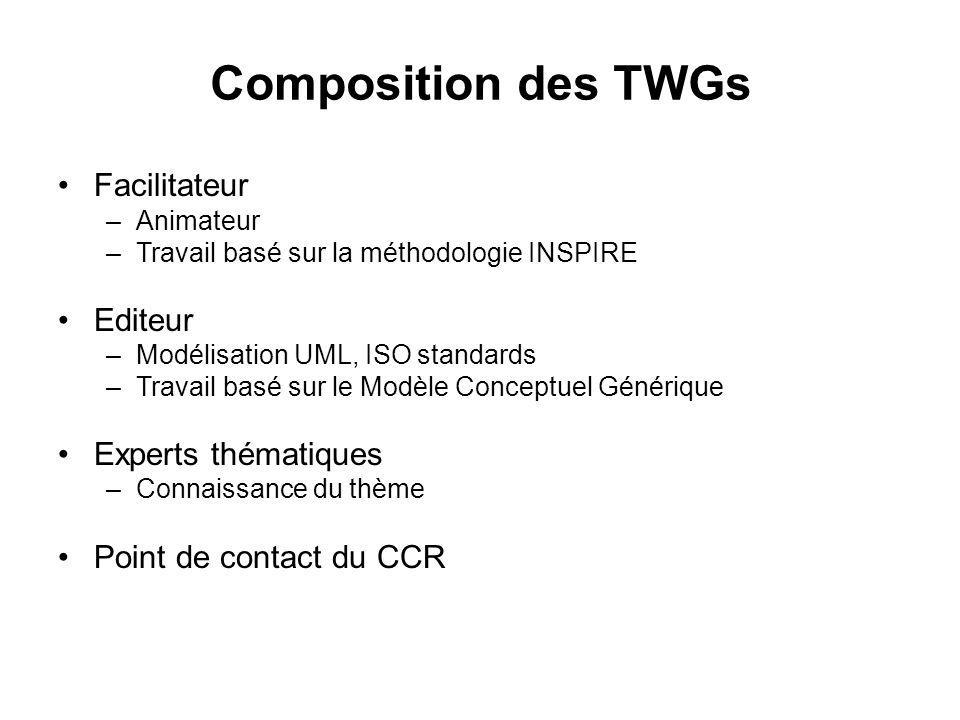 Composition des TWGs Facilitateur –Animateur –Travail basé sur la méthodologie INSPIRE Editeur –Modélisation UML, ISO standards –Travail basé sur le Modèle Conceptuel Générique Experts thématiques –Connaissance du thème Point de contact du CCR