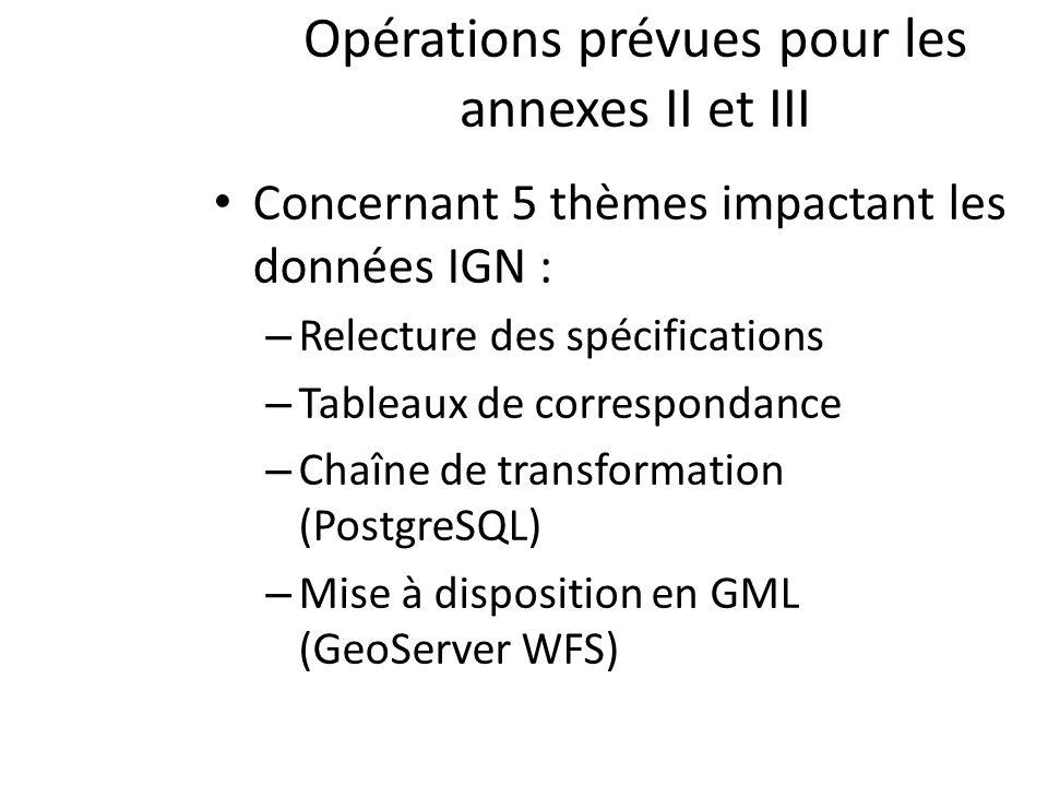 Opérations prévues pour les annexes II et III Concernant 5 thèmes impactant les données IGN : – Relecture des spécifications – Tableaux de correspondance – Chaîne de transformation (PostgreSQL) – Mise à disposition en GML (GeoServer WFS)