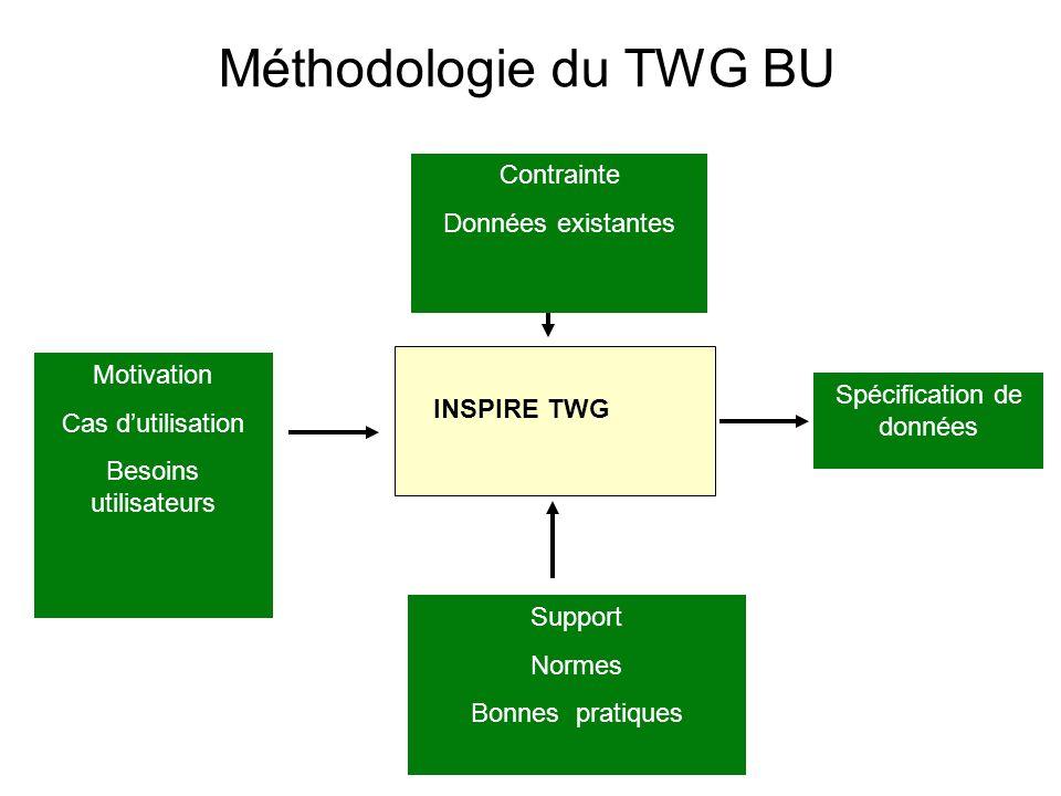 Méthodologie du TWG BU INSPIRE TWG Motivation Cas dutilisation Besoins utilisateurs Spécification de données Contrainte Données existantes Support Normes Bonnes pratiques