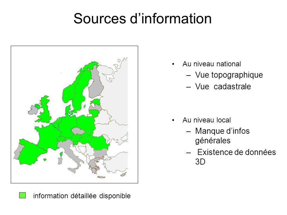Sources dinformation Au niveau national –Vue topographique –Vue cadastrale Au niveau local –Manque dinfos générales – Existence de données 3D information détaillée disponible