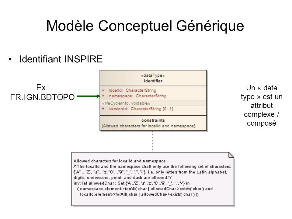 Modèle Conceptuel Générique Identifiant INSPIRE Ex: FR.IGN.BDTOPO Un « data type » est un attribut complexe / composé
