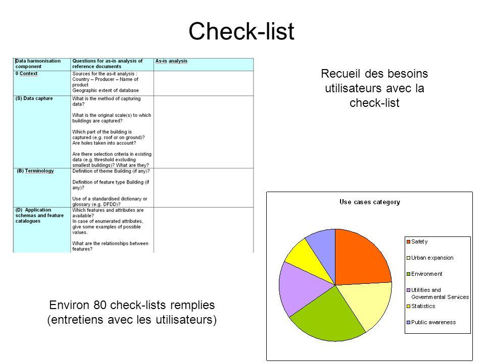 Check-list Recueil des besoins utilisateurs avec la check-list Environ 80 check-lists remplies (entretiens avec les utilisateurs)