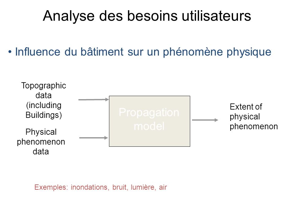 Analyse des besoins utilisateurs Propagation model Topographic data (including Buildings) Physical phenomenon data Extent of physical phenomenon Exemp