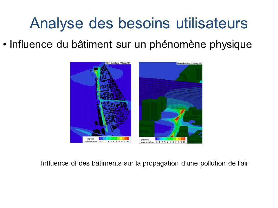 Influence of des bâtiments sur la propagation dune pollution de lair Analyse des besoins utilisateurs