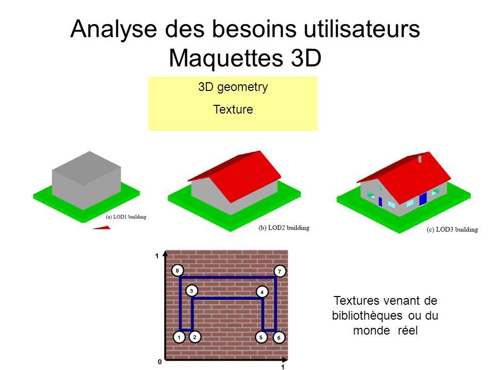 Analyse des besoins utilisateurs Maquettes 3D 3D geometry Texture Textures venant de bibliothèques ou du monde réel