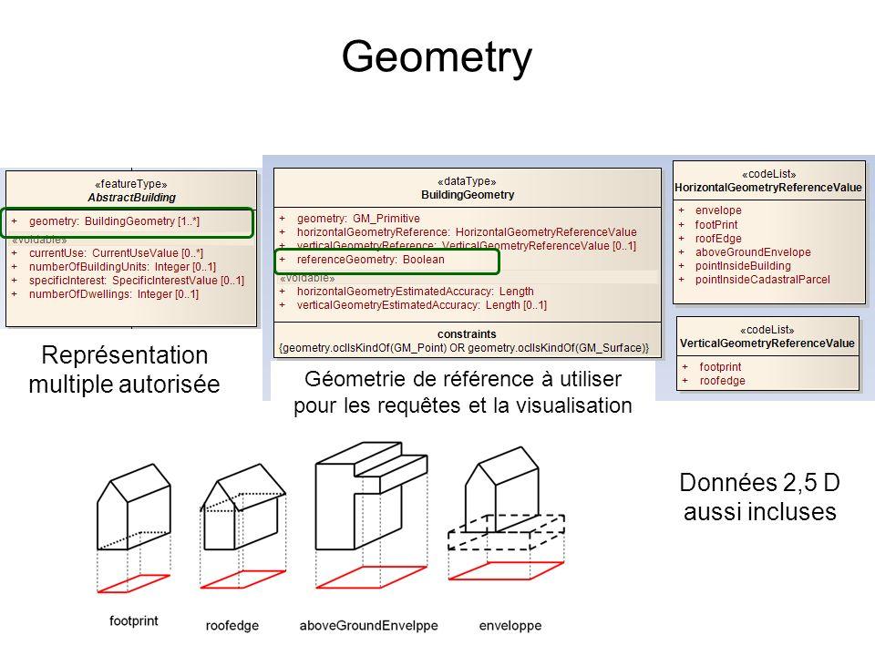 Geometry Représentation multiple autorisée Géometrie de référence à utiliser pour les requêtes et la visualisation Données 2,5 D aussi incluses