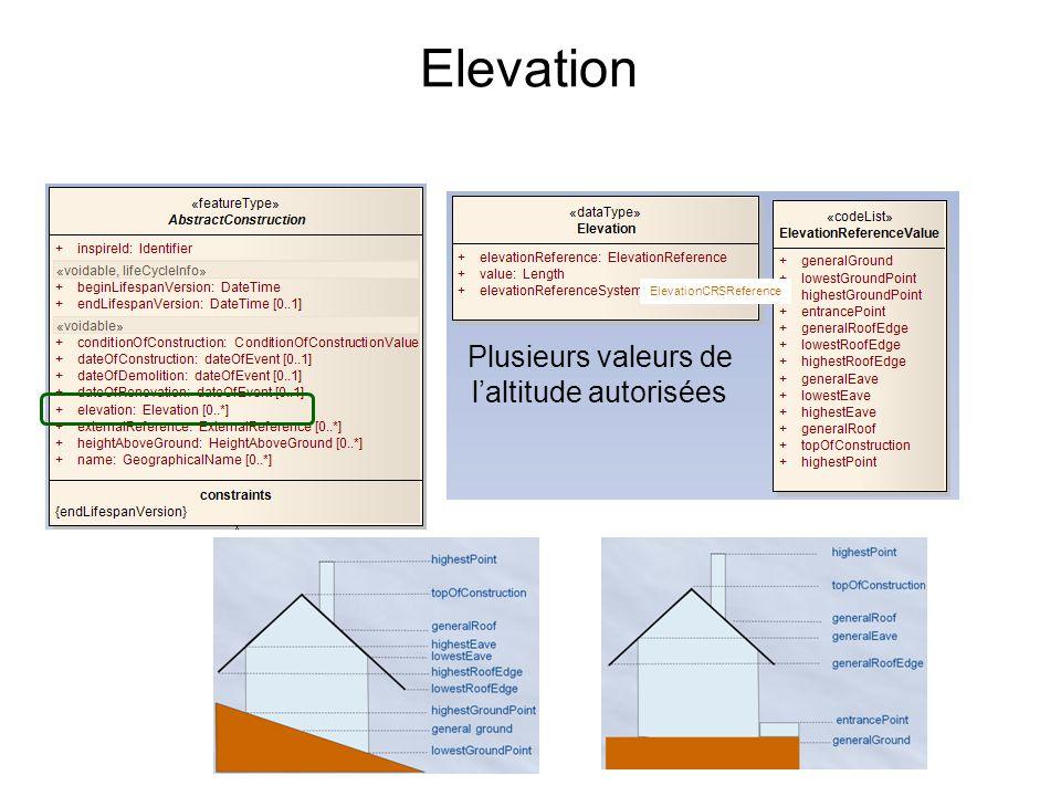 Elevation Plusieurs valeurs de laltitude autorisées ElevationCRSReference