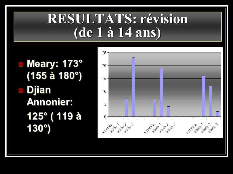RESULTATS: révision (de 1 à 14 ans) Meary: 173° (155 à 180°) Meary: 173° (155 à 180°) Djian Annonier: Djian Annonier: 125° ( 119 à 130°)