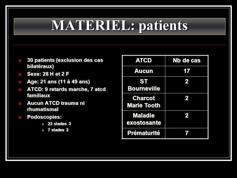MATERIEL: patients 30 patients (exclusion des cas bilatéraux) 30 patients (exclusion des cas bilatéraux) Sexe: 28 H et 2 F Sexe: 28 H et 2 F Age: 21 a