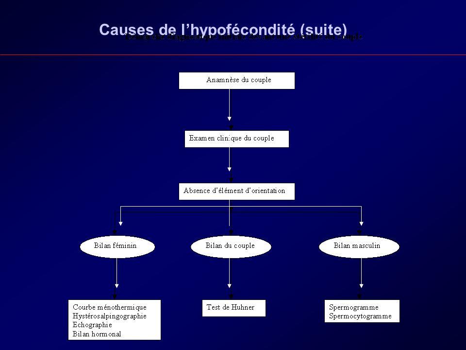 Causes de lhypofécondité (suite)