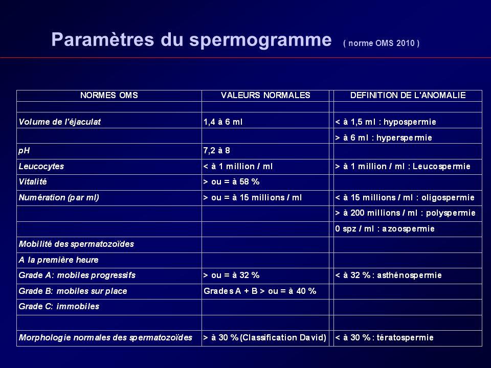 Paramètres du spermogramme ( norme OMS 2010 )