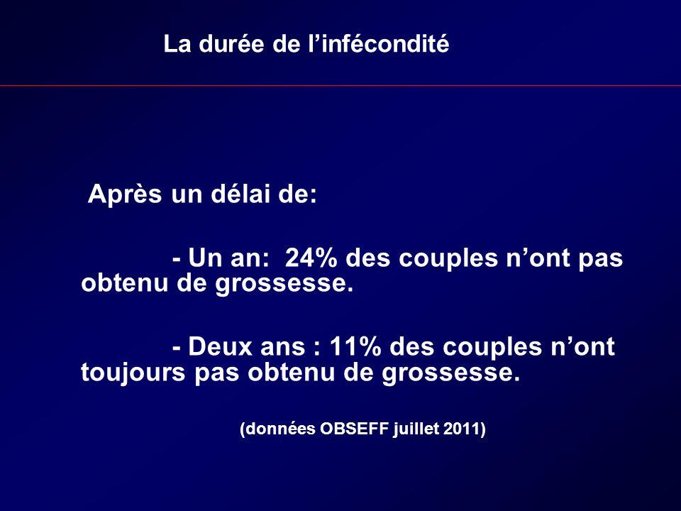Après un délai de: - Un an: 24% des couples nont pas obtenu de grossesse. - Deux ans : 11% des couples nont toujours pas obtenu de grossesse. (données
