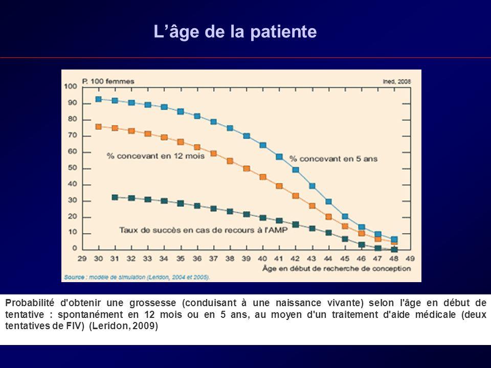 Lâge de la patiente Probabilité d'obtenir une grossesse (conduisant à une naissance vivante) selon l'âge en début de tentative : spontanément en 12 mo