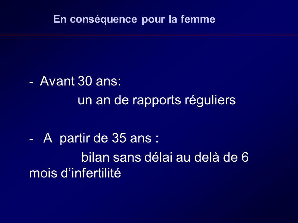 En conséquence pour la femme - Avant 30 ans: un an de rapports réguliers - A partir de 35 ans : bilan sans délai au delà de 6 mois dinfertilité