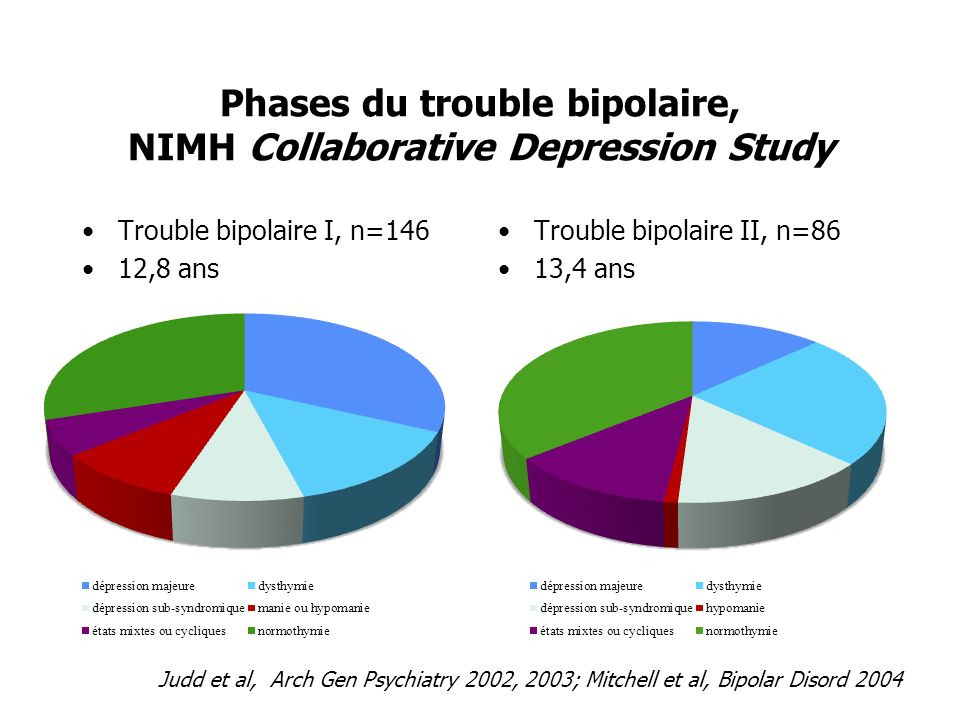 Phases du trouble bipolaire, NIMH Collaborative Depression Study Trouble bipolaire I, n=146 12,8 ans Trouble bipolaire II, n=86 13,4 ans Judd et al, A