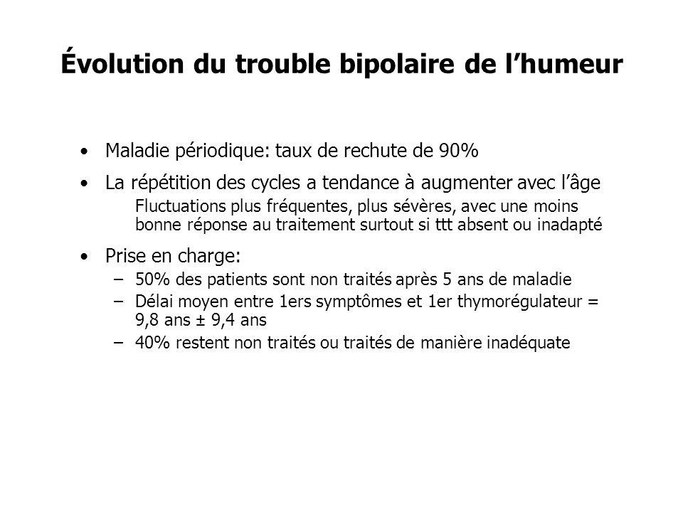 Évolution du trouble bipolaire de lhumeur Maladie périodique: taux de rechute de 90% La répétition des cycles a tendance à augmenter avec lâge Fluctua