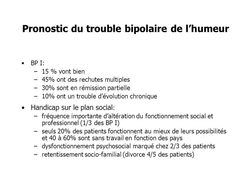 Pronostic du trouble bipolaire de lhumeur BP I: –15 % vont bien –45% ont des rechutes multiples –30% sont en rémission partielle –10% ont un trouble d
